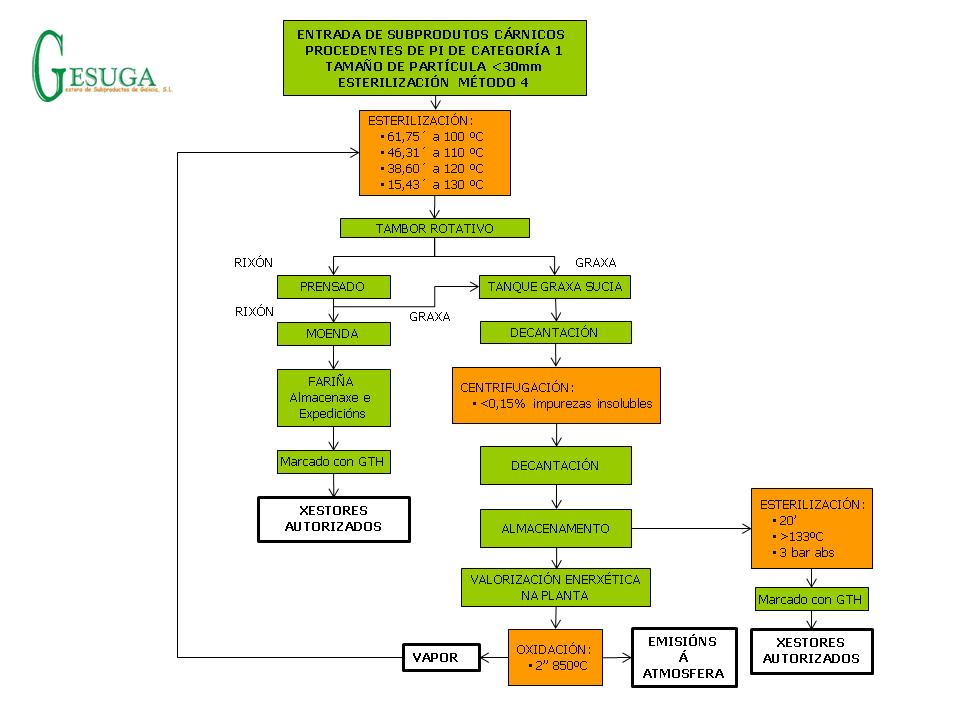 Diagramas fluxo PT GESUGA
